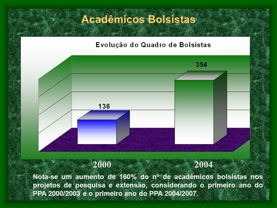 Acadêmicos Bolsistas 2000. 2004.