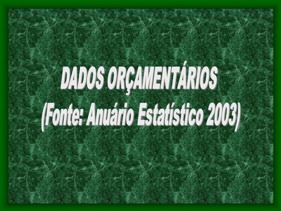 (Fonte: Anuário Estatístico 2003)