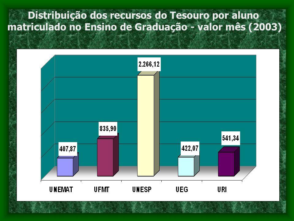 Distribuição dos recursos do Tesouro por aluno