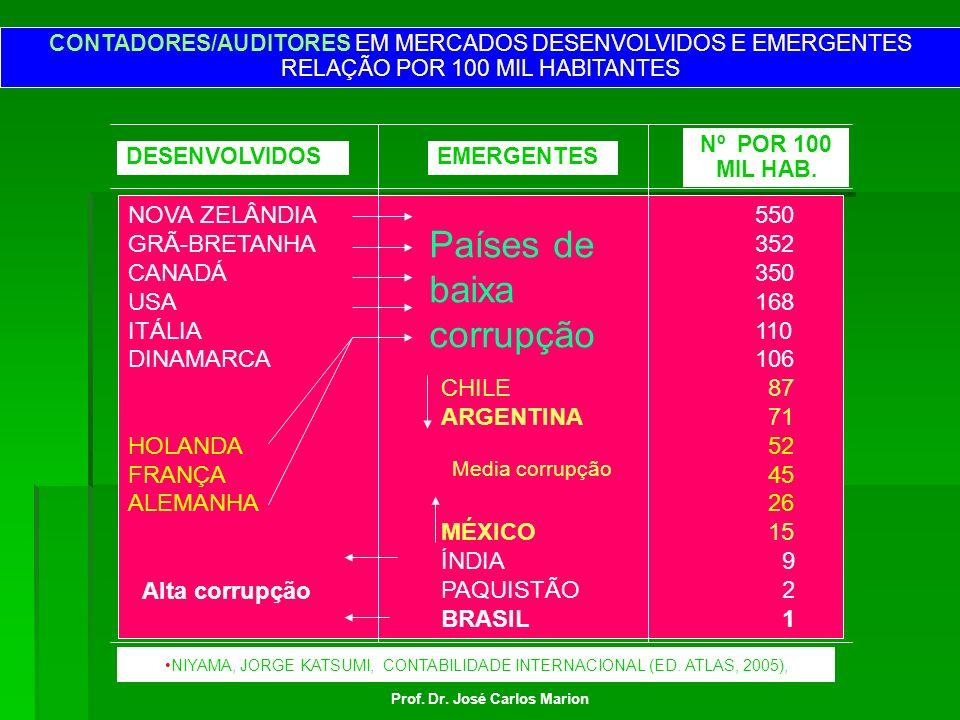 Países de baixa corrupção