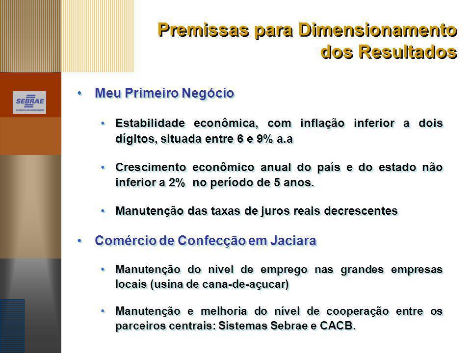 Premissas para Dimensionamento dos Resultados