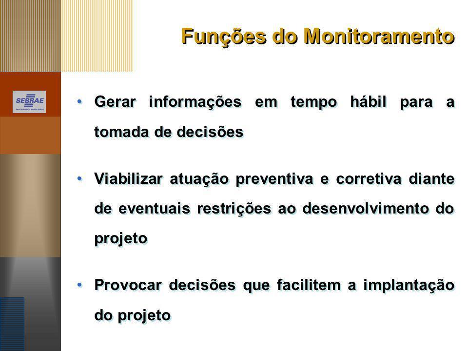 Funções do Monitoramento