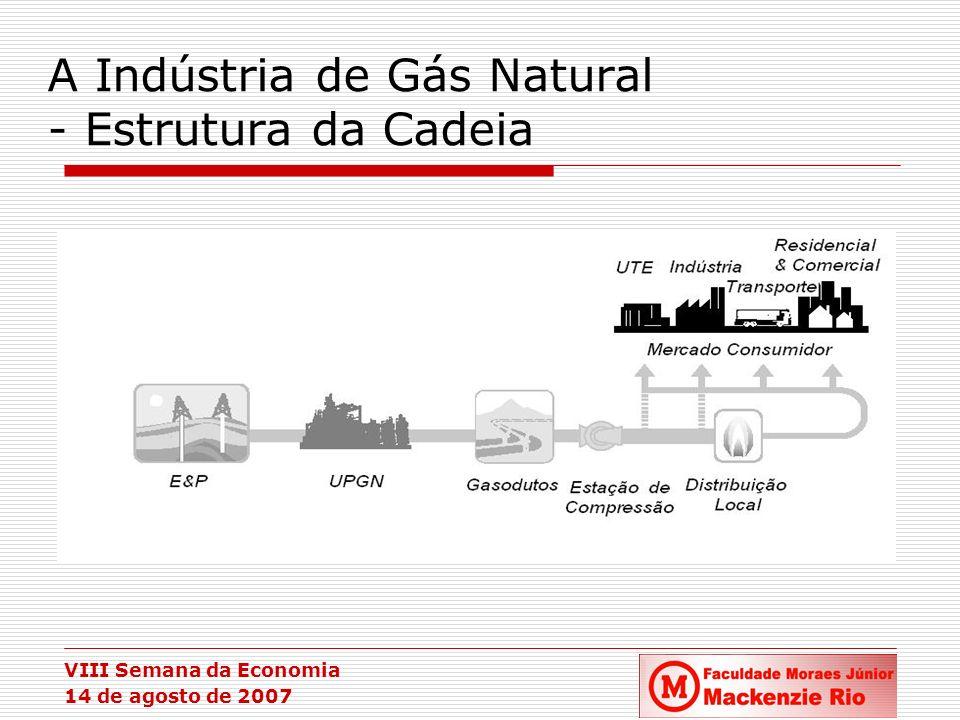 A Indústria de Gás Natural - Estrutura da Cadeia