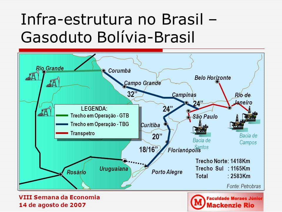 Infra-estrutura no Brasil – Gasoduto Bolívia-Brasil