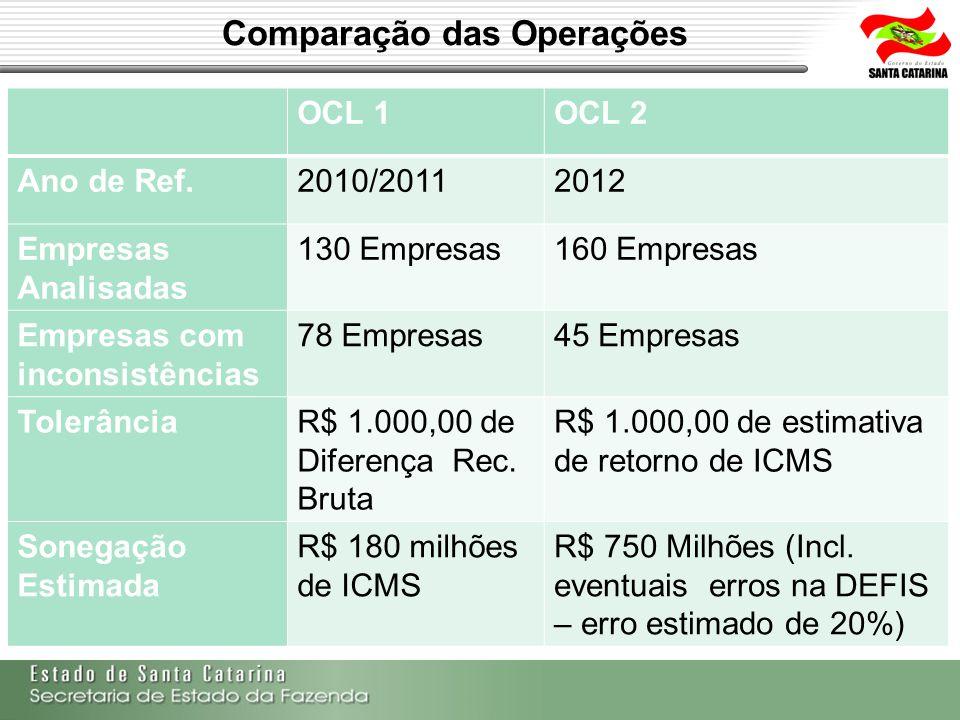Comparação das Operações
