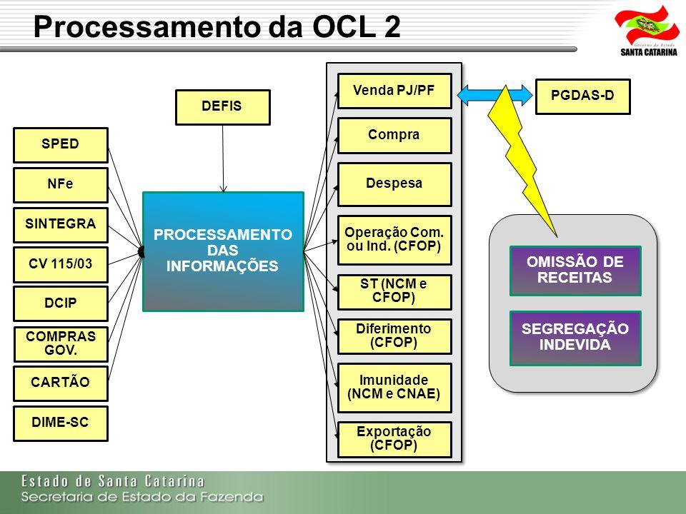 PROCESSAMENTO DAS INFORMAÇÕES Operação Com. ou Ind. (CFOP)