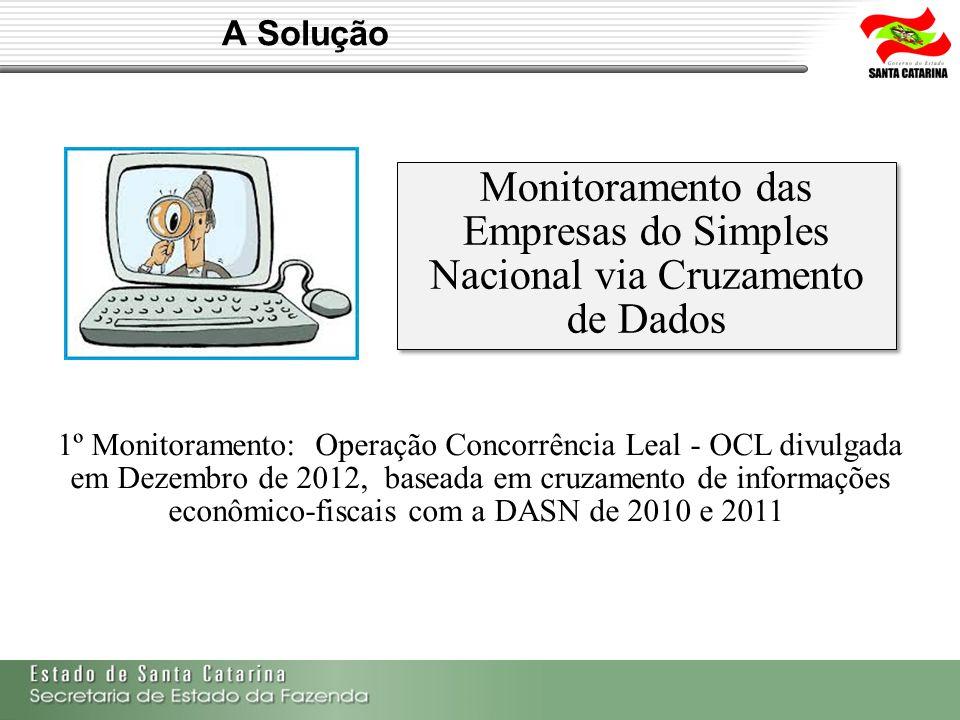 Monitoramento das Empresas do Simples Nacional via Cruzamento de Dados