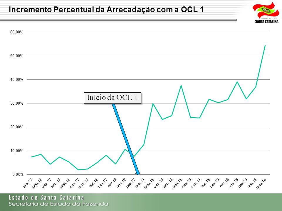 Incremento Percentual da Arrecadação com a OCL 1
