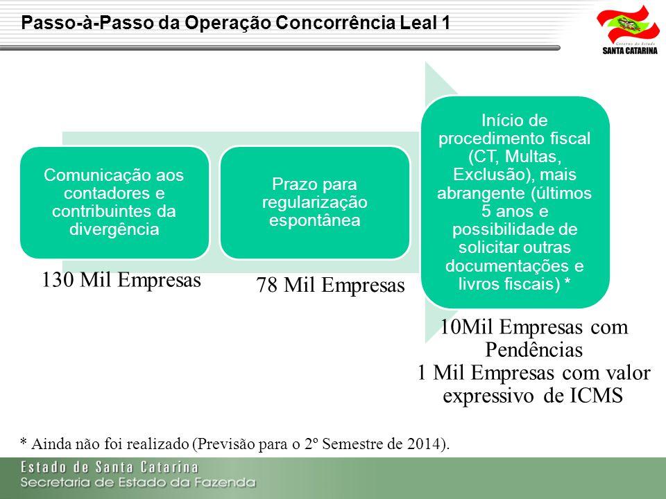 Passo-à-Passo da Operação Concorrência Leal 1