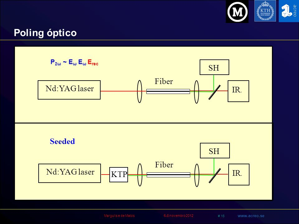 Poling óptico SH Fiber Nd:YAG laser IR. Seeded SH Fiber Nd:YAG laser