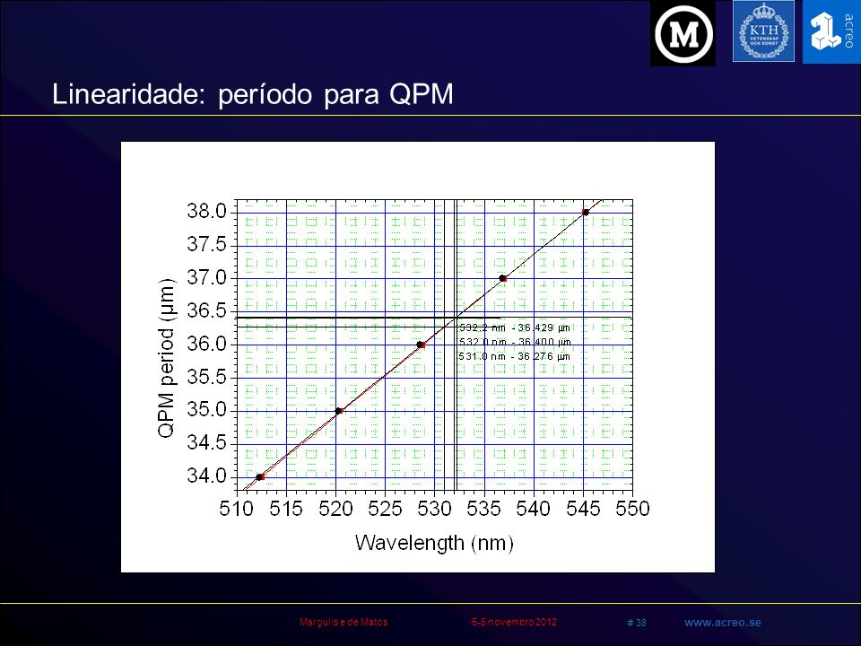 Linearidade: período para QPM