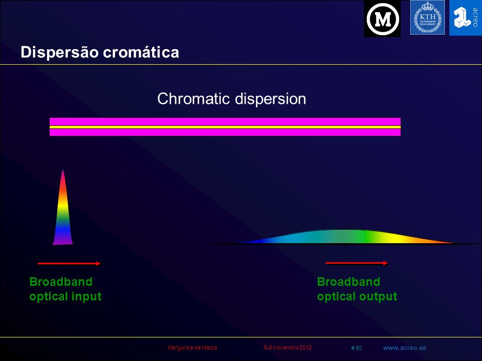Dispersão cromática Chromatic dispersion Broadband optical input
