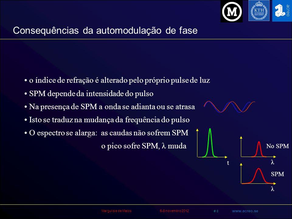 Consequências da automodulação de fase