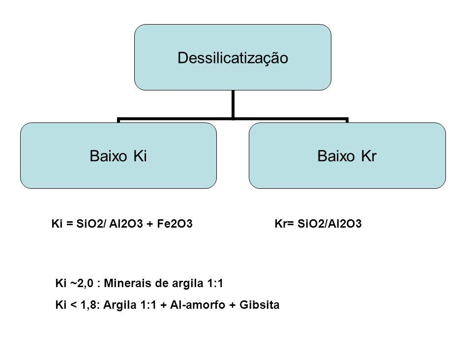 Ki = SiO2/ Al2O3 + Fe2O3 Kr= SiO2/Al2O3. Ki ~2,0 : Minerais de argila 1:1.