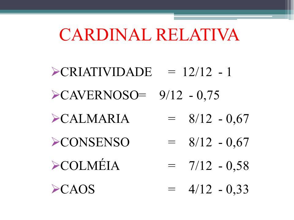CARDINAL RELATIVA CRIATIVIDADE = 12/12 - 1 CAVERNOSO = 9/12 - 0,75