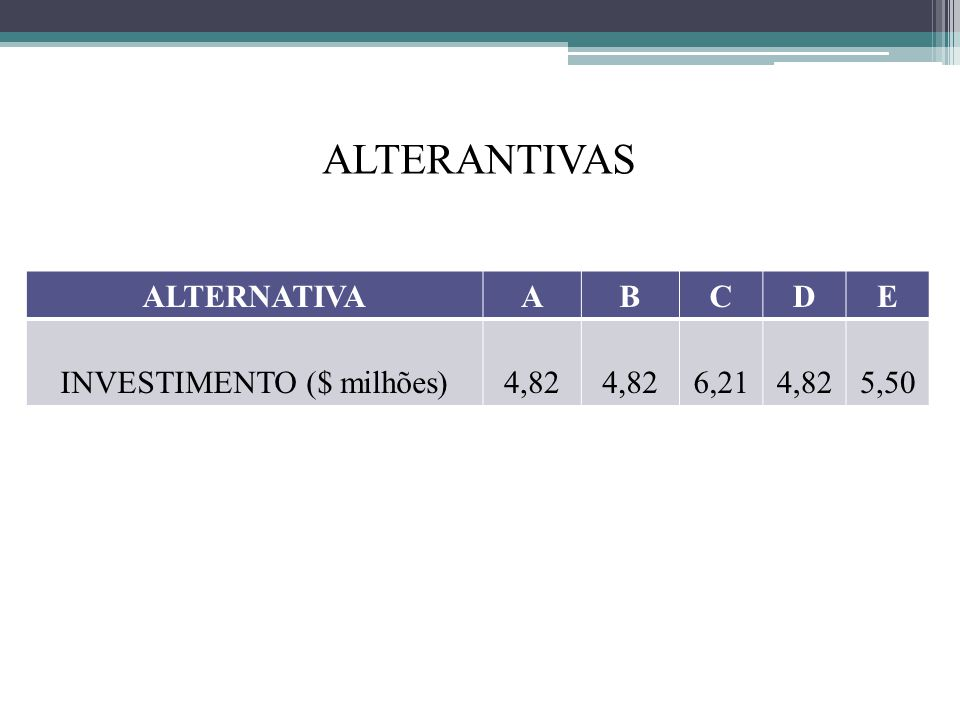 INVESTIMENTO ($ milhões)