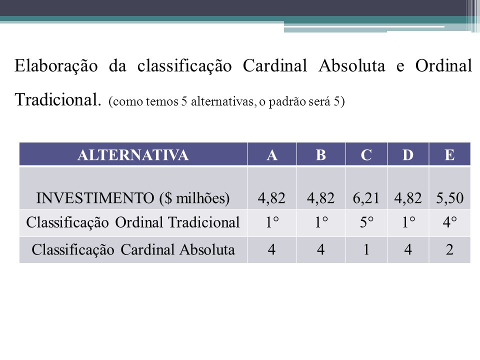 Elaboração da classificação Cardinal Absoluta e Ordinal Tradicional