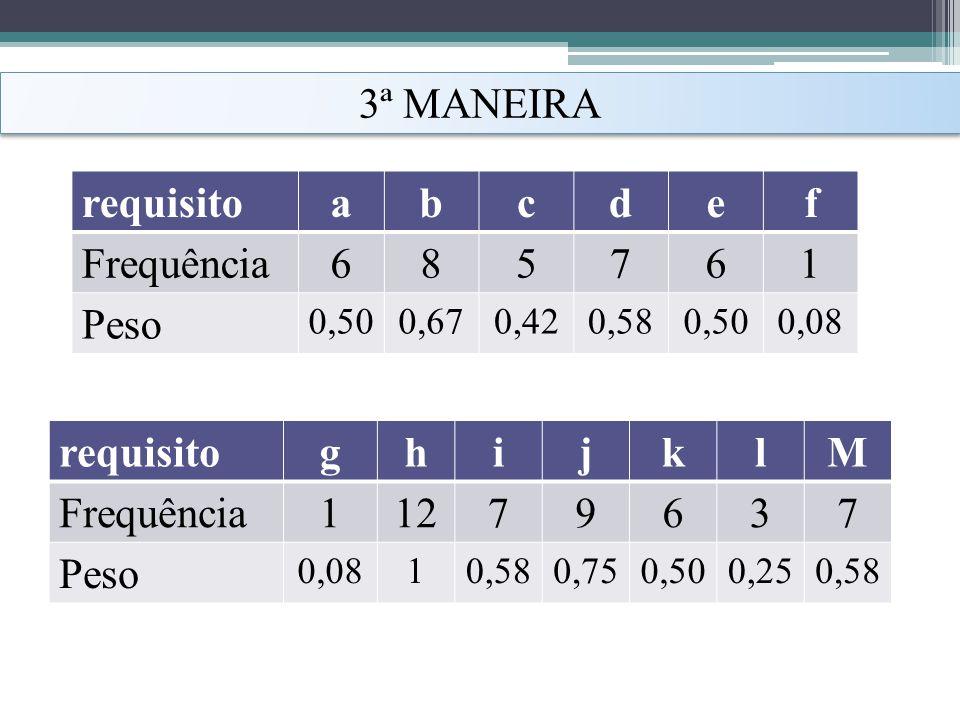 3ª MANEIRA requisito a b c d e f Frequência 6 8 5 7 1 Peso requisito g