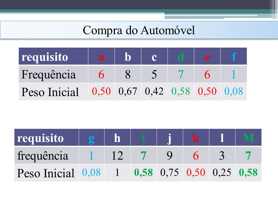 Compra do Automóvel requisito a b c d e f Frequência 6 8 5 7 1
