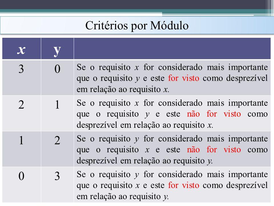 x y Critérios por Módulo 3 2 1