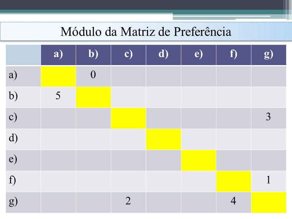 Módulo da Matriz de Preferência