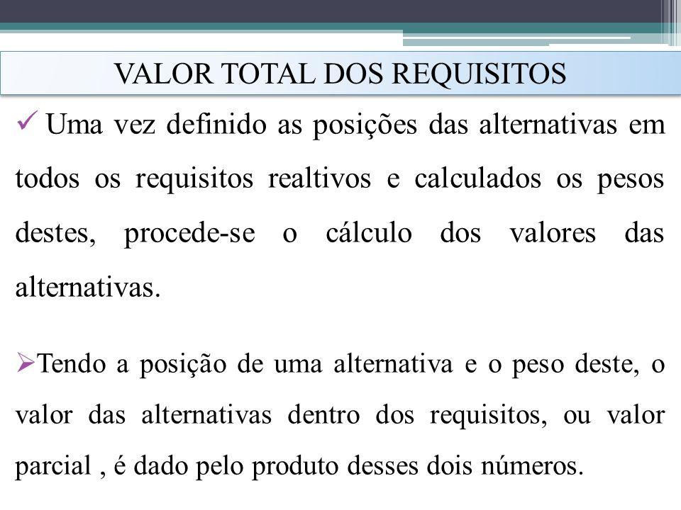 VALOR TOTAL DOS REQUISITOS