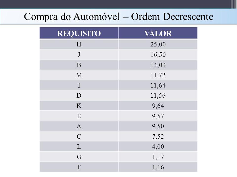 Compra do Automóvel – Ordem Decrescente