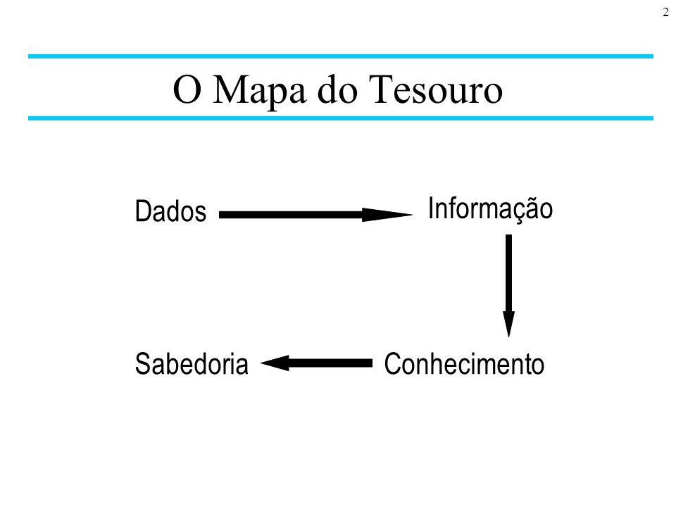 O Mapa do Tesouro Dados Informação Sabedoria Conhecimento