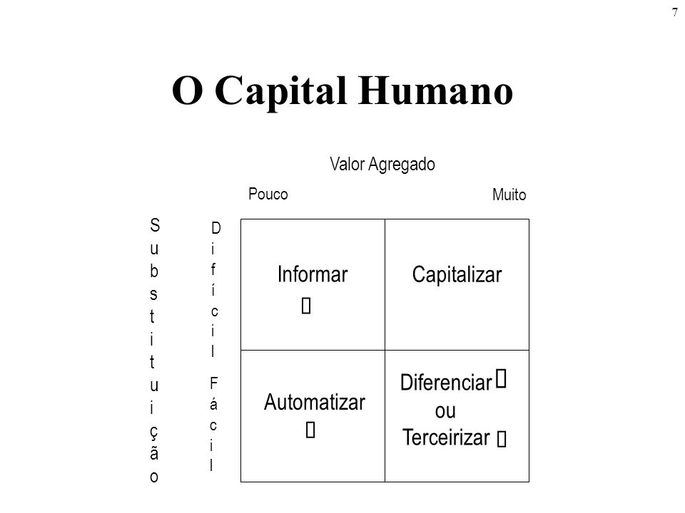 O Capital Humano á Automatizar Informar Capitalizar Diferenciar ou