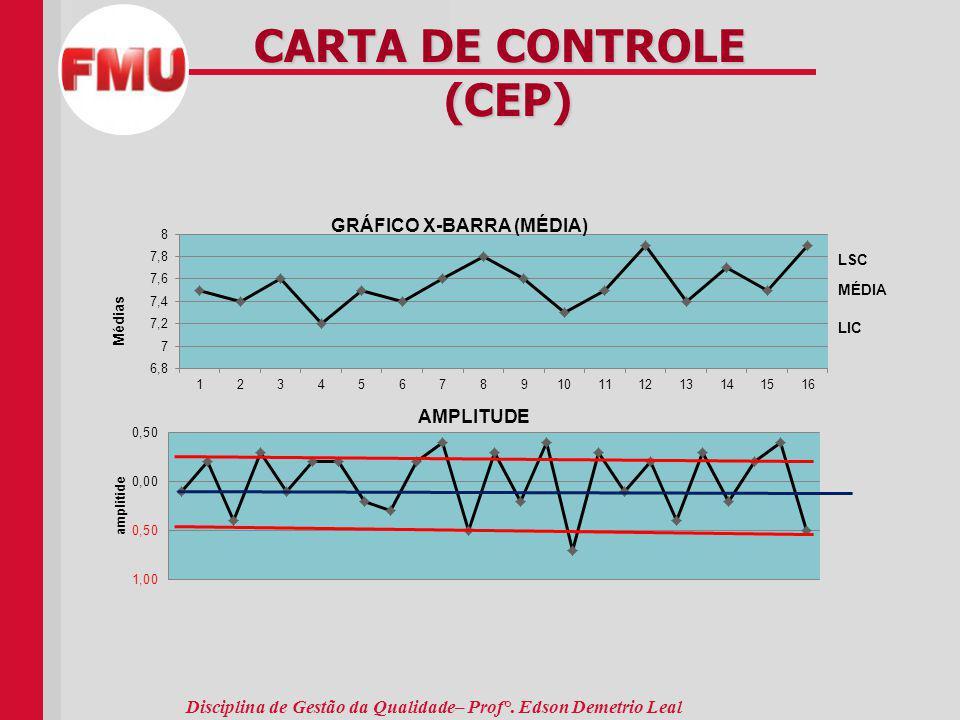 CARTA DE CONTROLE (CEP)