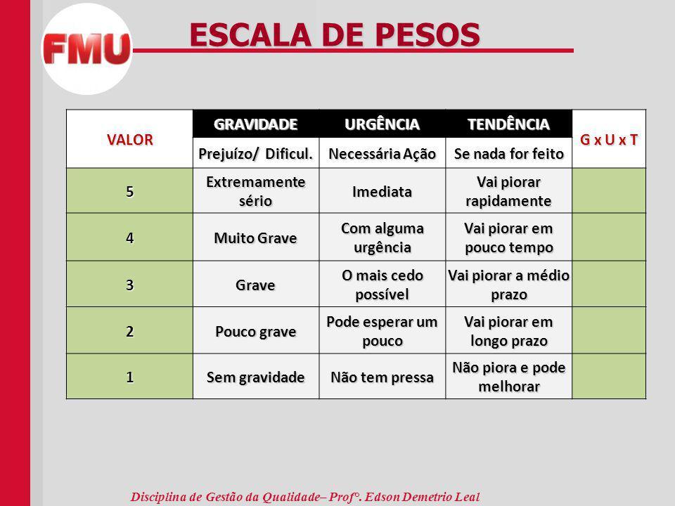 ESCALA DE PESOS GRAVIDADE URGÊNCIA TENDÊNCIA VALOR G x U x T