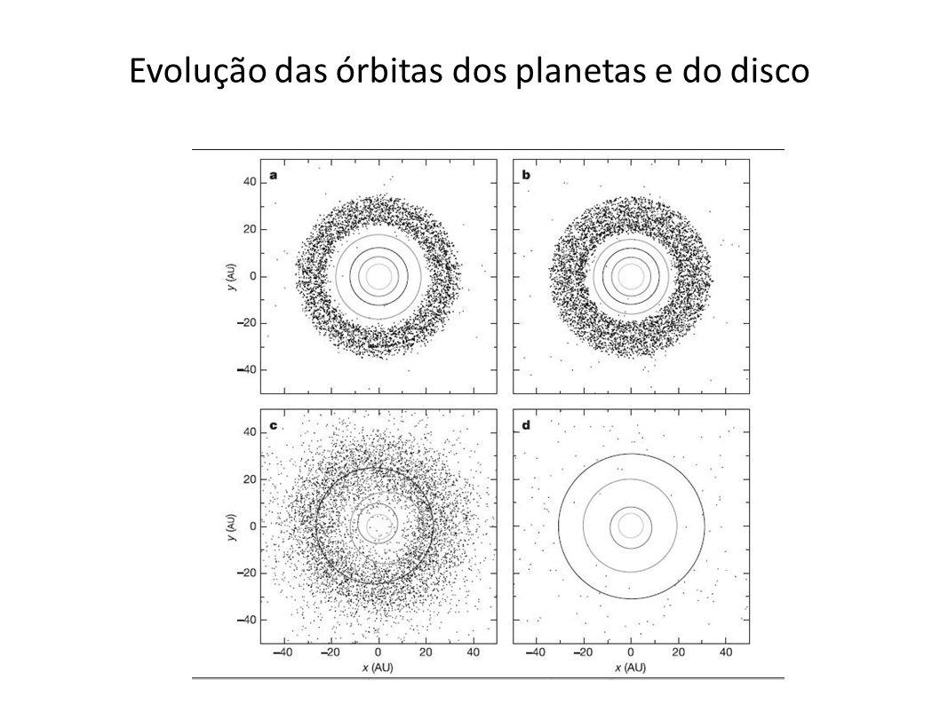 Evolução das órbitas dos planetas e do disco