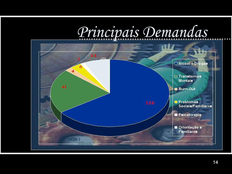Principais Demandas