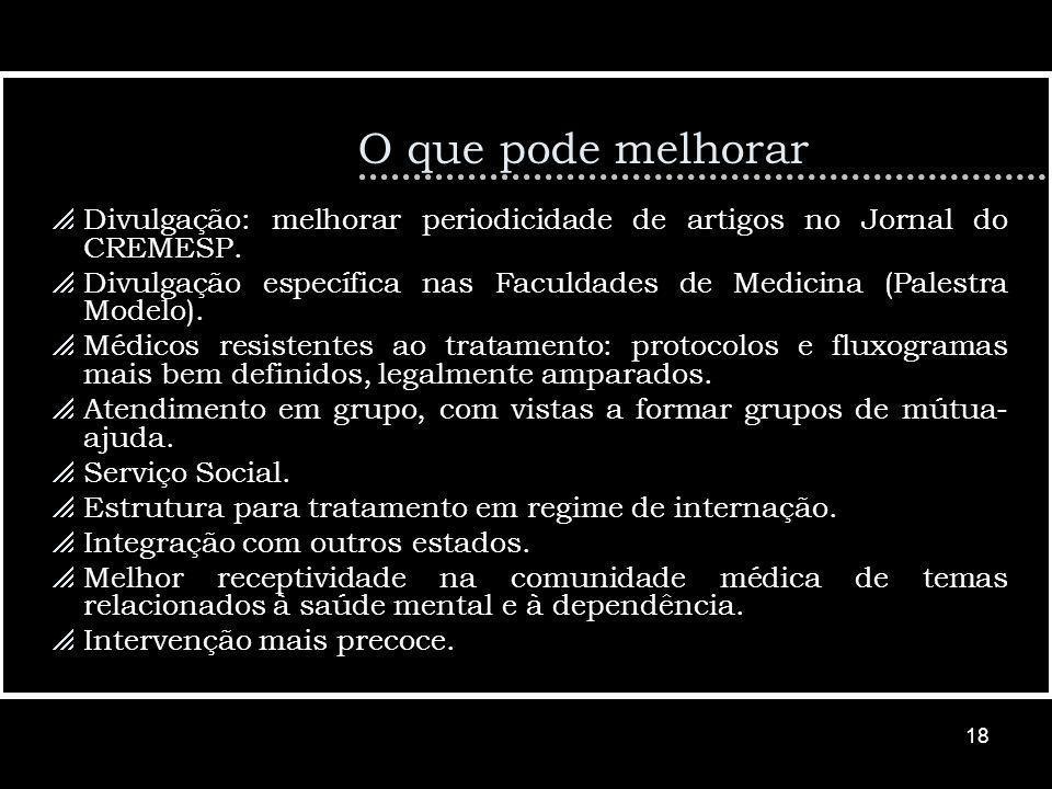 O que pode melhorar Divulgação: melhorar periodicidade de artigos no Jornal do CREMESP.