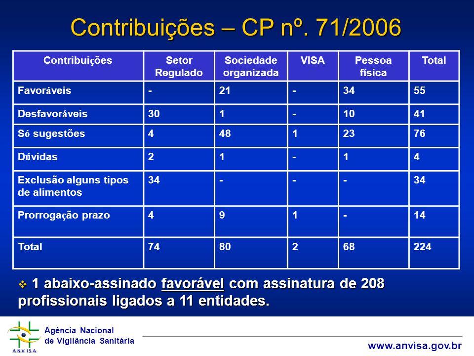 Contribuições – CP nº. 71/2006 Contribuições. Setor Regulado. Sociedade organizada. VISA. Pessoa física.