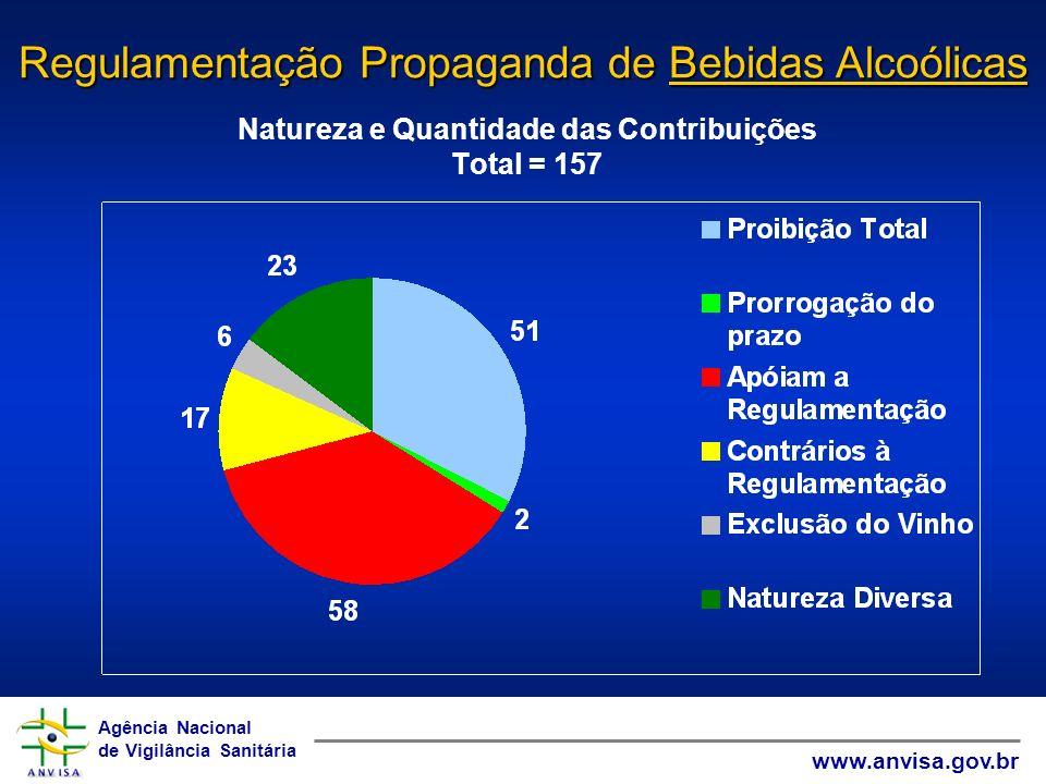 Natureza e Quantidade das Contribuições Total = 157