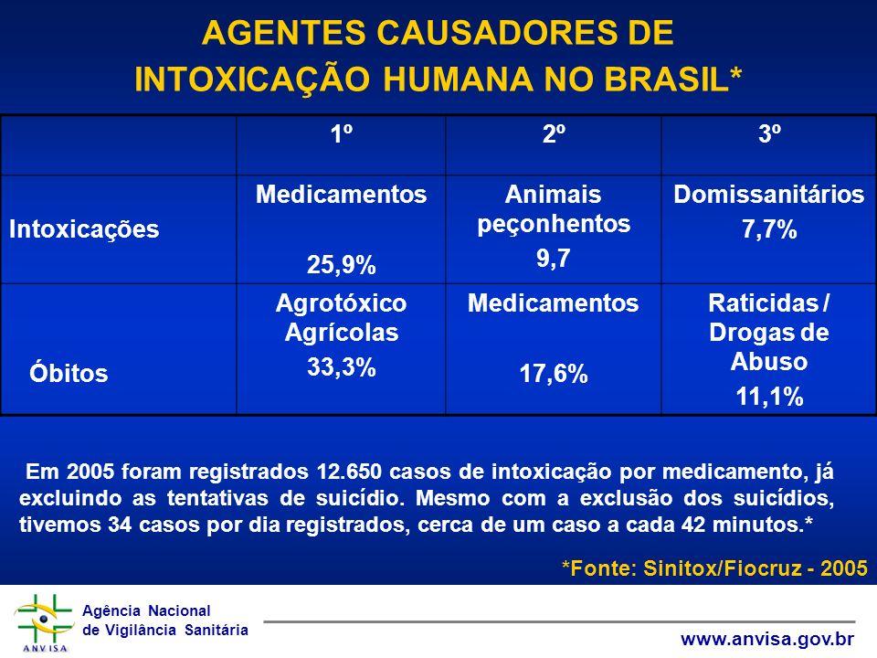 AGENTES CAUSADORES DE INTOXICAÇÃO HUMANA NO BRASIL*