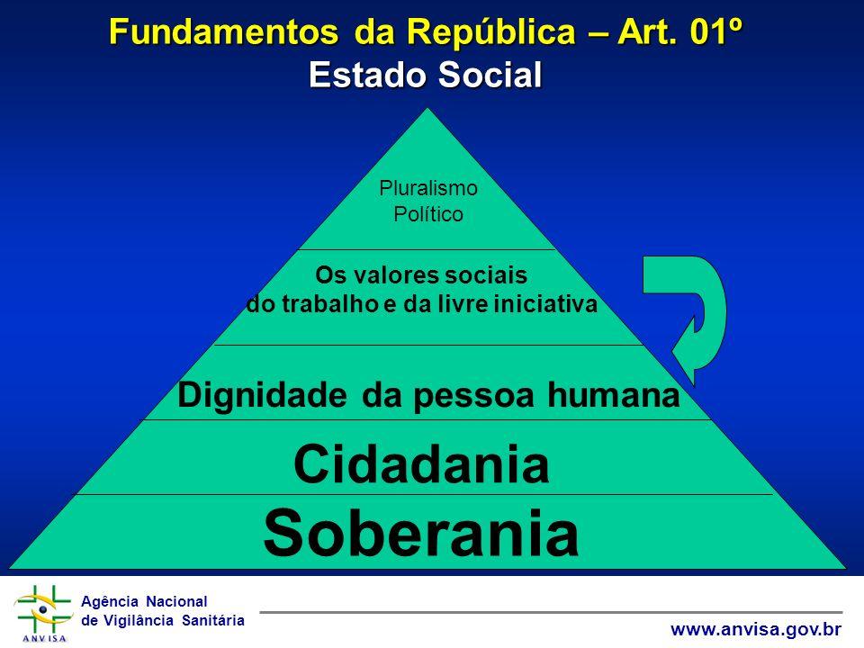 Soberania Cidadania Fundamentos da República – Art. 01º Estado Social