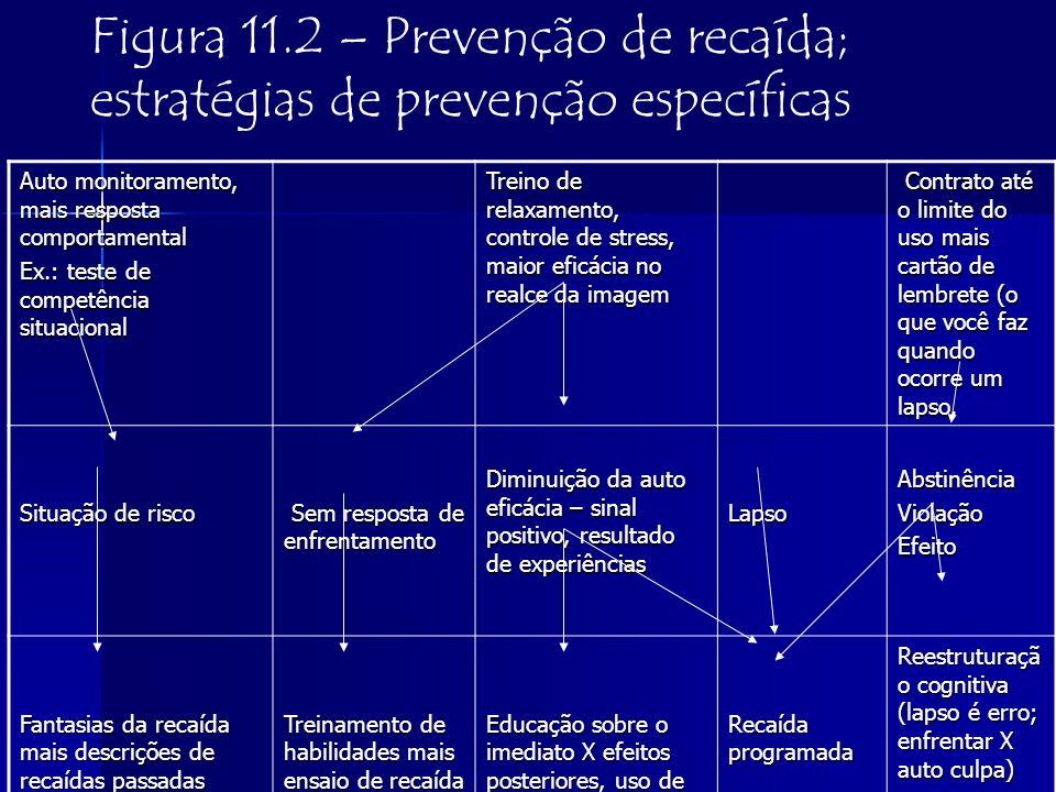 Figura 11.2 – Prevenção de recaída; estratégias de prevenção específicas