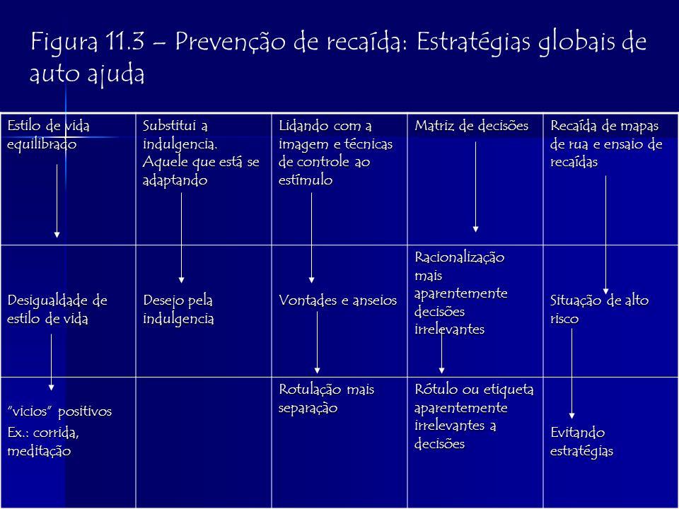 Figura 11.3 – Prevenção de recaída: Estratégias globais de auto ajuda