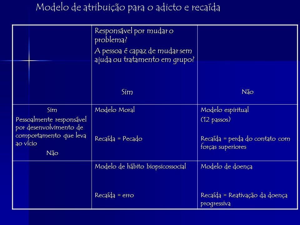 Modelo de atribuição para o adicto e recaída