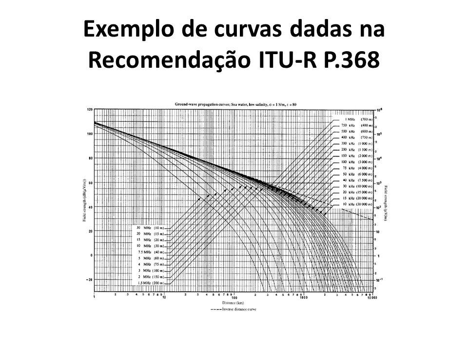 Exemplo de curvas dadas na Recomendação ITU-R P.368
