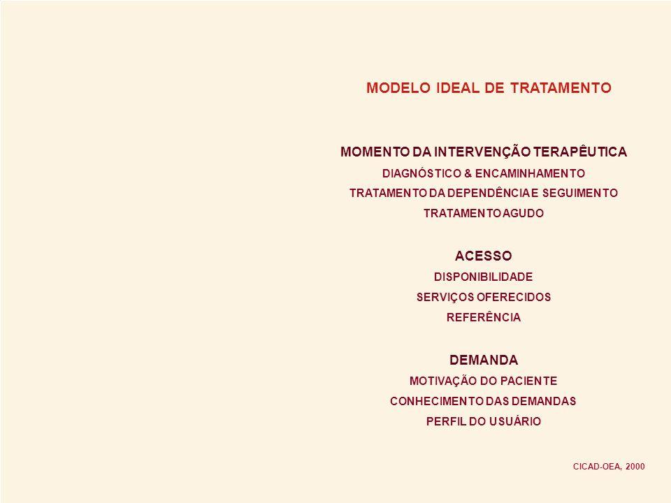 MODELO IDEAL DE TRATAMENTO