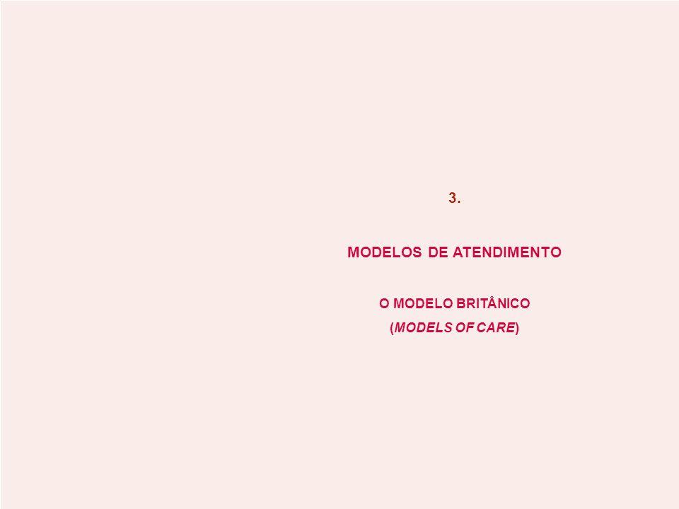 MODELOS DE ATENDIMENTO