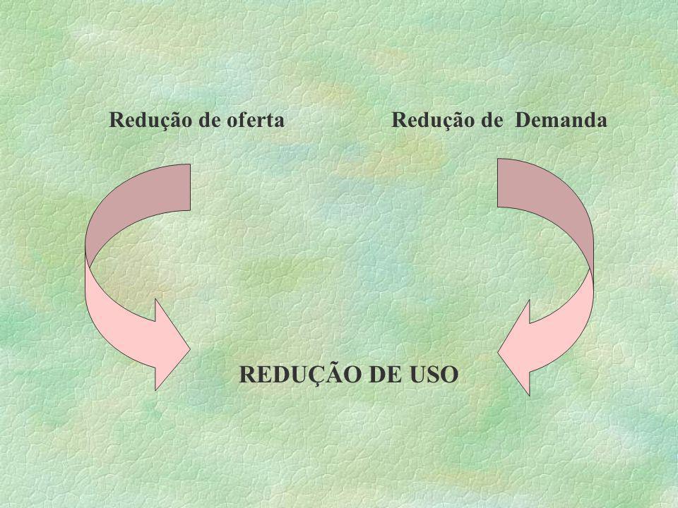 Redução de oferta Redução de Demanda REDUÇÃO DE USO