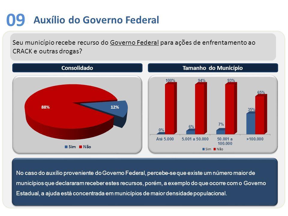 09 Auxílio do Governo Federal