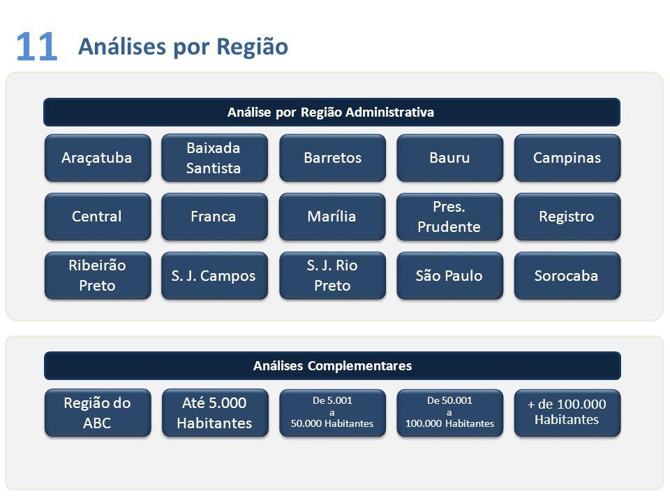 Análise por Região Administrativa Análises Complementares