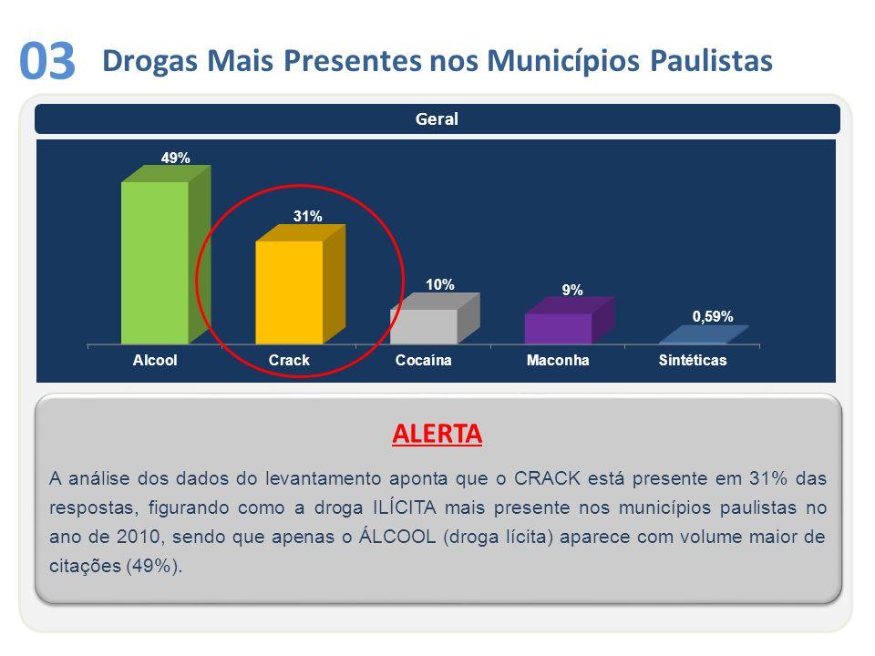 03 Drogas Mais Presentes nos Municípios Paulistas ALERTA Geral