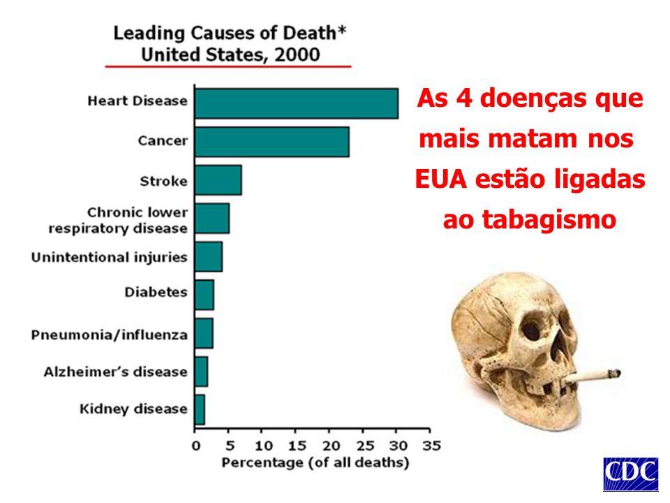 As 4 doenças que mais matam nos EUA estão ligadas ao tabagismo