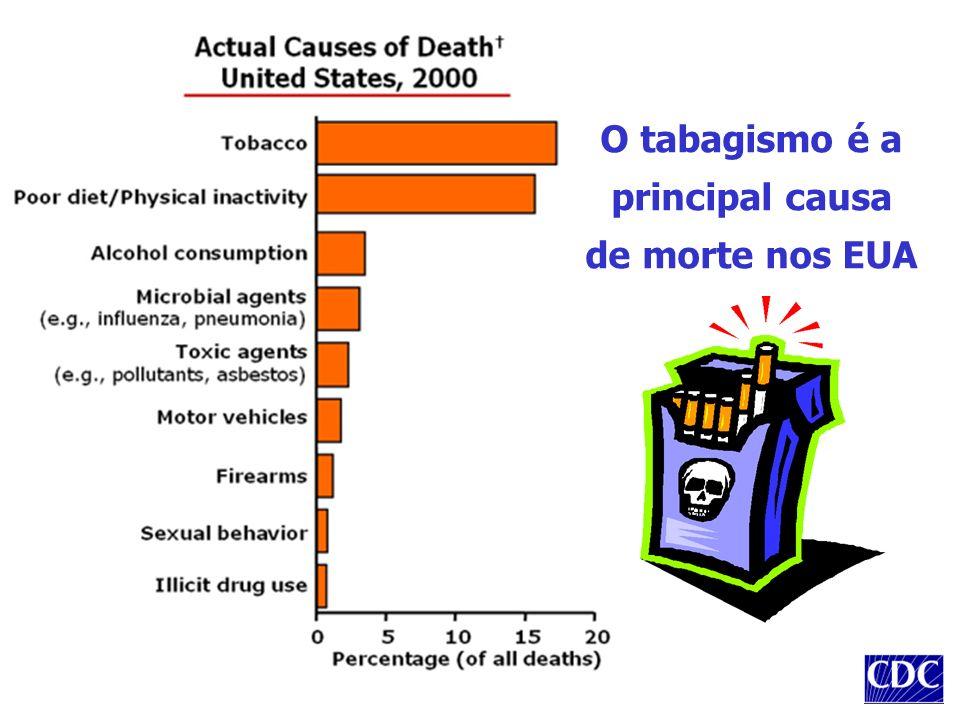 O tabagismo é a principal causa de morte nos EUA